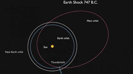 Mars Earth Shock 747 B.C.   Did Earth's Orbit Expand Gaining 4.3 More Days?