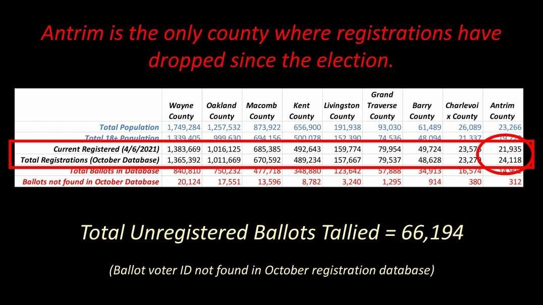 66,000 unregistered ballots were counted in 9 MI counties, Vatican Tunnel, Army Nano Vaccine